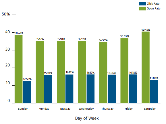 Open and Click Rate Metrics by Day of the Week
